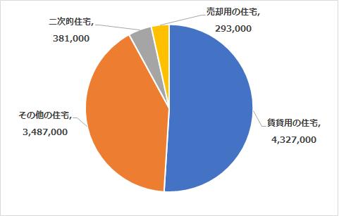 居住世帯のない住宅の内訳のグラフ