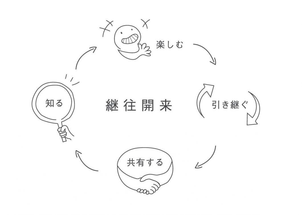 継往開來のイメージ図