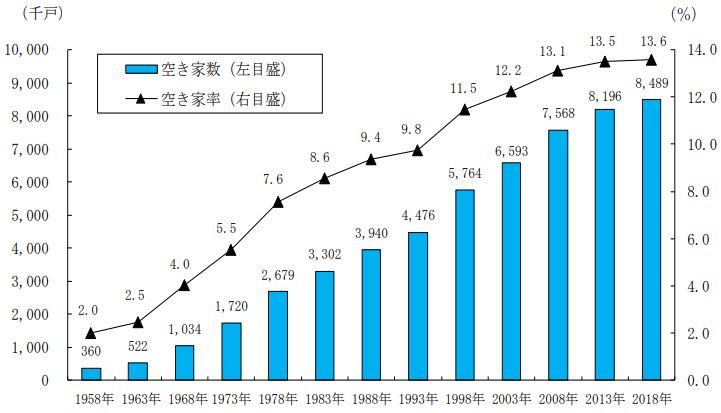 日本における空き家数・空き家率の推移