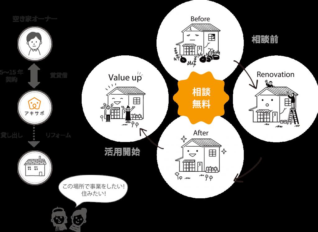 空き家の活用サイクル図