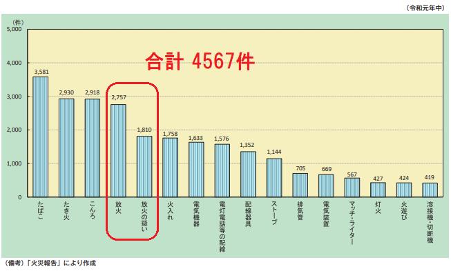 火災報告グラフ