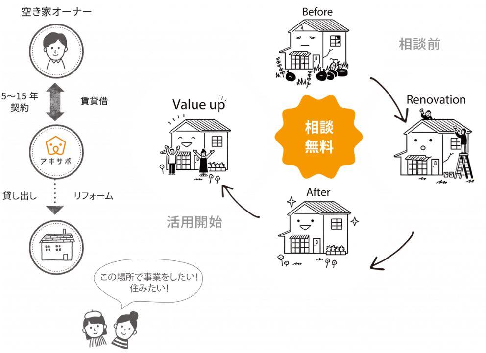 空き家サイクル図